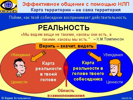 Техника нлп в психологии