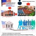 американское управление