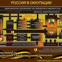 россия в оккупации